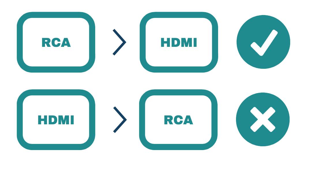 RCA to HMI Chart