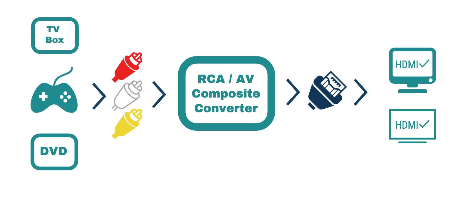 composite converter to hdmi scheme