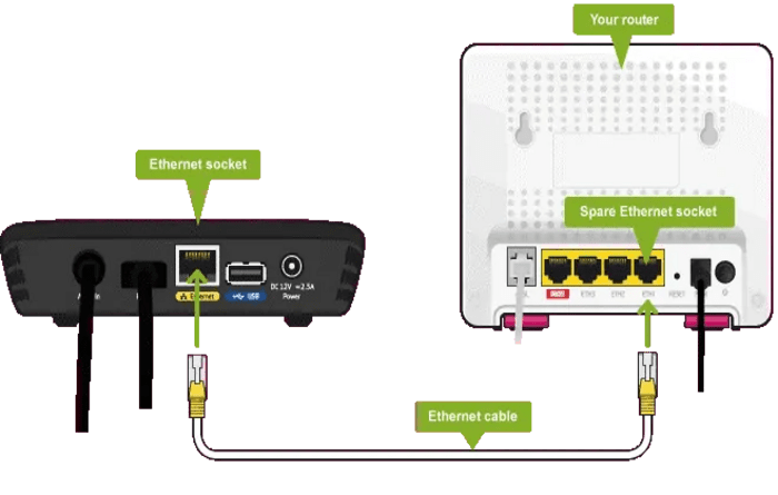 Connect to the wired internet
