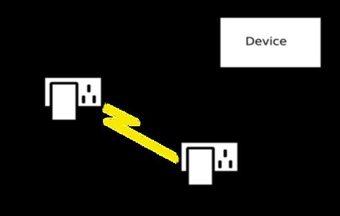 Powerline Adaptors